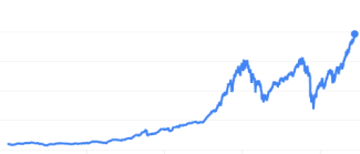 S&P500-lifetime